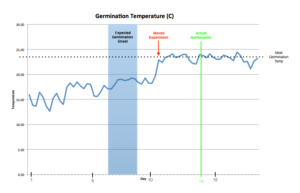 Germination temperature as measured by Element-T